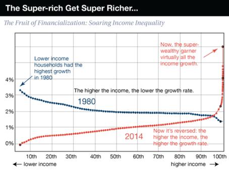 Rich getting richer: US Chart