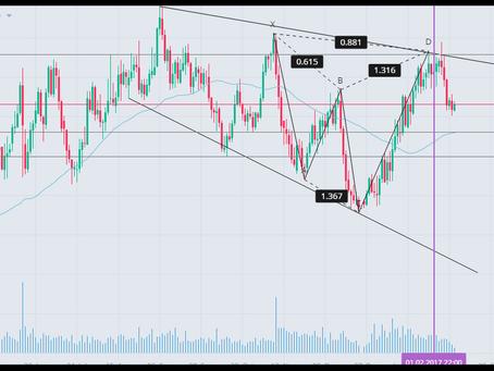 Kiwi (NZDUSD) consolidating at 0.71 vs the Dollar