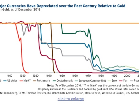 Gold Has a 100-Year History of Outperforming All Major Currencies
