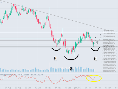 EURUSD Analysis: Near-term bounce, mid-term bullish
