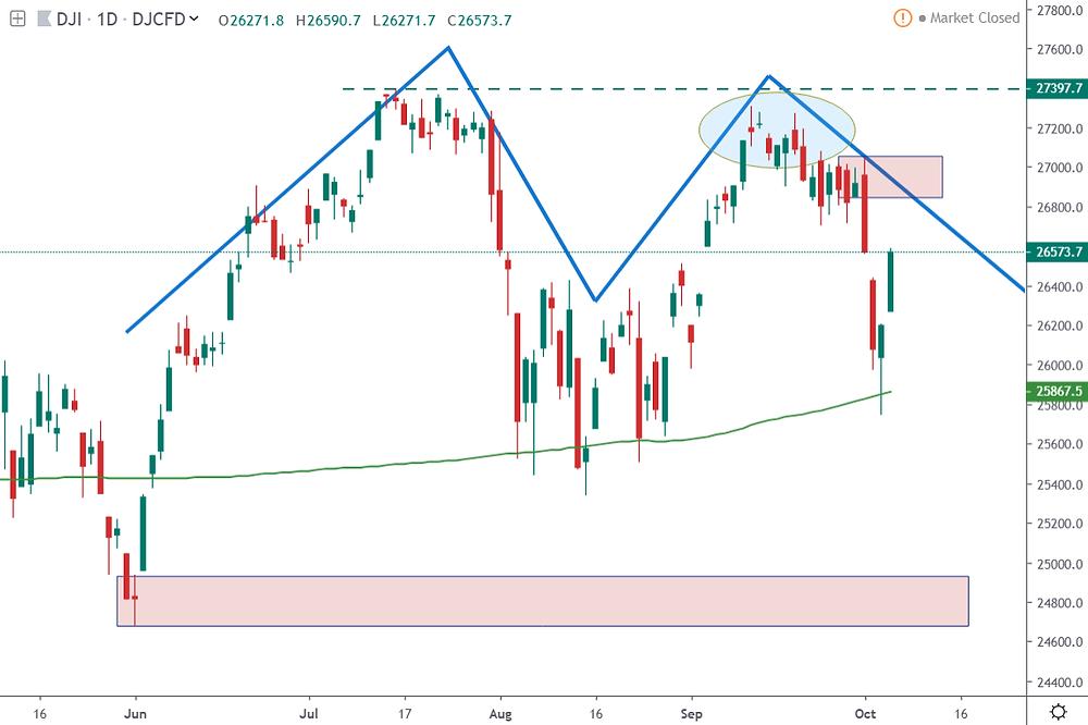 DJIA Daily Price Chart