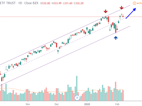US Markets 10-Feb-2020: Expect uptrend to continue in strong markets