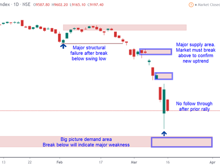 India Markets 17-March-2020: How long will the bears rule?