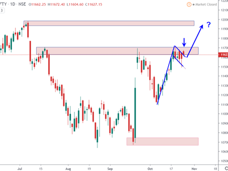 Weekly Outlook India Markets – 29-Oct-2019
