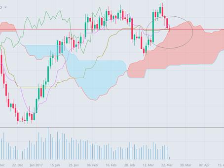 Bearish signal for Aussie Dollar (Ichimoku)