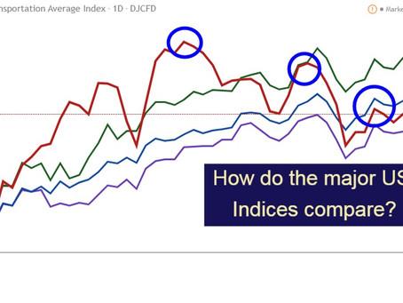 Midweek Trading Outlook of US Markets S&P 500, NASDAQ, Dow Jones Industrial