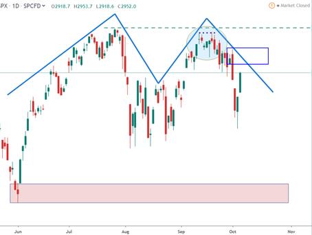 Week Ahead S&P 500, Dow Jones and Nasdaq US Indices