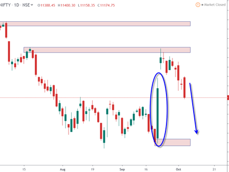 Technical and Fundamental Analysis: NIFTY, BANKNIFTY