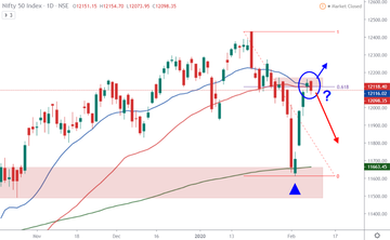 Indian Markets 10-Feb-2020: Will the rally continue?