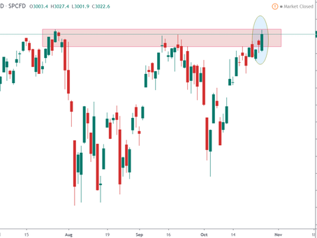 Weekly Lookout of US Markets S&P 500, NASDAQ, DJIA