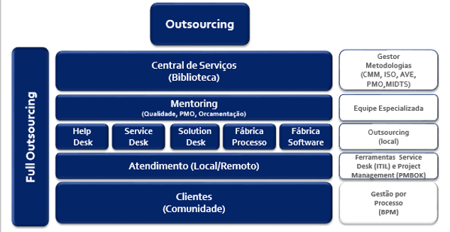 Figura Outsourcing.png
