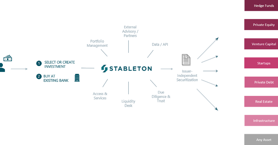 Alpha Founders Capital invests into Stableton - market place for alternative investments