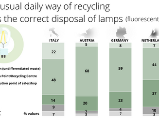 EucoLight research confirms European citizens are aware of the need to recycle lighting and all WEEE