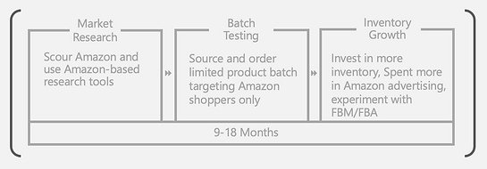 Typical microbrand dev.png