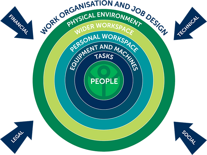 Large Image of Human Centered Design graphic