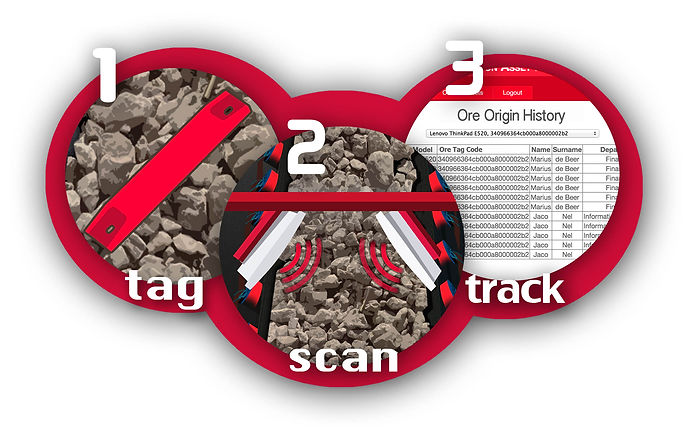 RFID System for Tracking Ore and Waste Flow