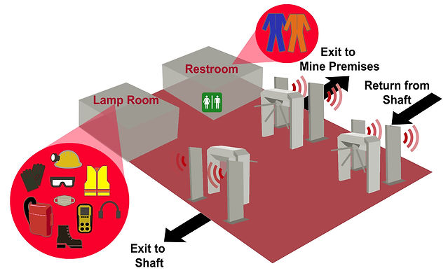 Diagram of RFID PPE and Miner Tracking System
