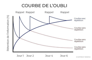 courbe de l'oubli spacing effect memoire rappels