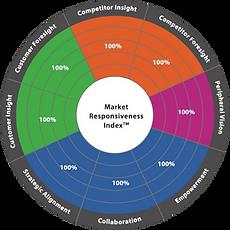 Market Responsivenss Index, MRI