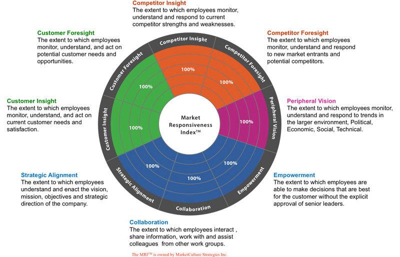 Market Responsiveness Index (MRI™)