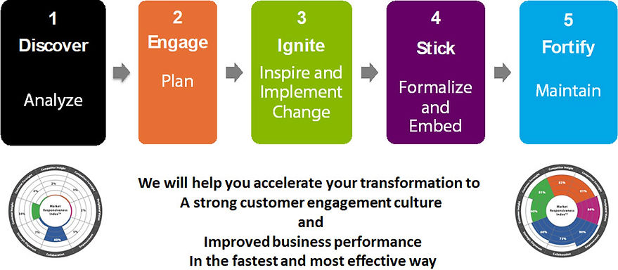 Partner with us to develop your CUSTOMER engagement CULTURE roadmap