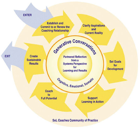 SoL Coaches Community of Practice