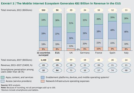 Los móviles, inversión estratégica para las empresas.