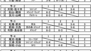 「第26回宮丘カップトーナメント大会」女子C級ダブルス結果。