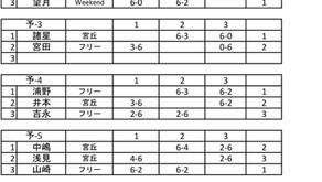 「第46回宮丘シングルス大会」男子C級シングルス結果。