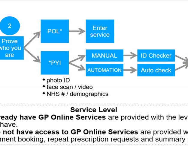 NHS App Registration Flow Diagram