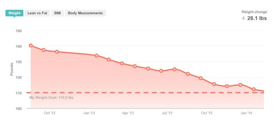 FitBit WeightLoss Graph.jpg