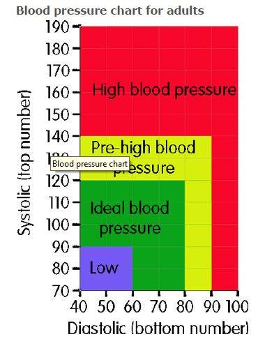 Understanding Blood Pressure Readings fo