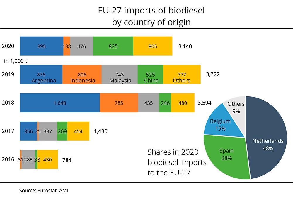 biodiesel imports EU, biodiesel, biobased diesel