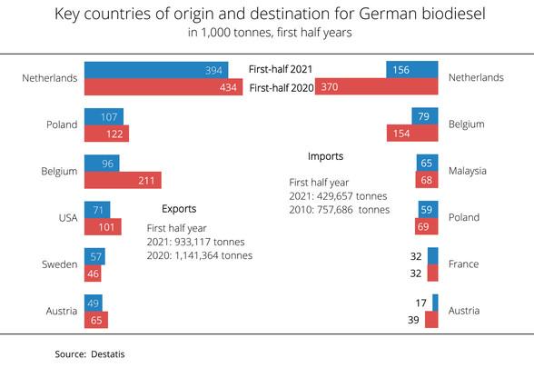 German biodiesel exports remain above average