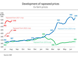 UFOP: Sustained, elevated crop prices needed to endure EU's 'Farm to Fork' strategy