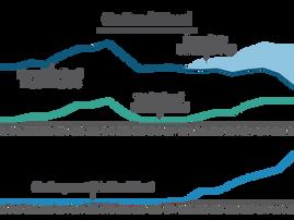 Biobased diesel made up 27% of all on-road diesel fuel sold in California in 2019