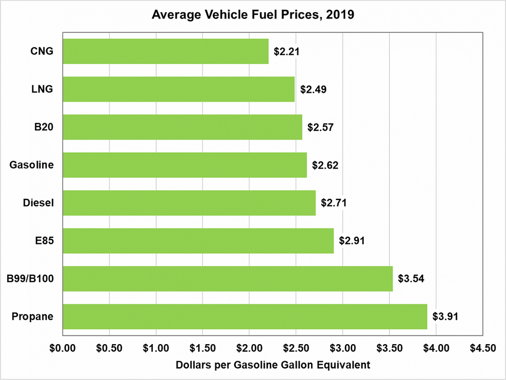 A bar graph of average vehicle fuel prices per type of fuel from 2019.