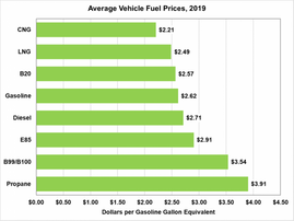 B20 biodiesel cheaper than E85, diesel fuel and gasoline in 2019