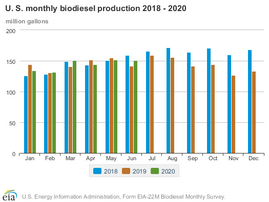 June US biodiesel production at 151 million gallons