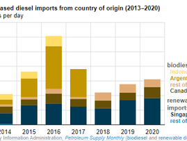 US imports of biobased diesel increase 2 years in a row, with more to come