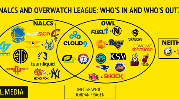 Overwatch and NA LCS have finalized their inaugural franchises. What does that mean for esports?