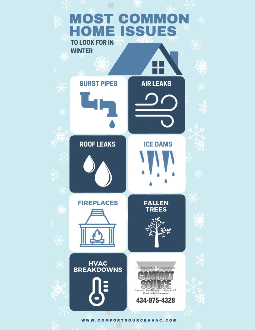 Common issues for your home in the winter