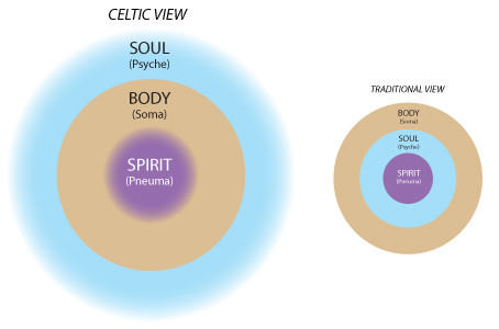 Understanding the relationship of body, soul, spirit ...