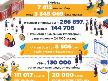 2019-2020 оқу жылының қорытындысы бойынша өзекті мәліметтер