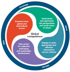 Global Competence for all, not just our young!