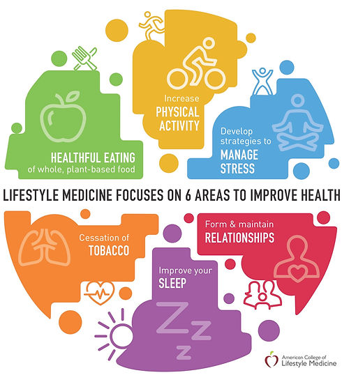 LifestyleMedicineInfograph.jpg