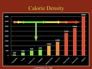 Using Calorie Density for Weight Loss and Healthy Eating