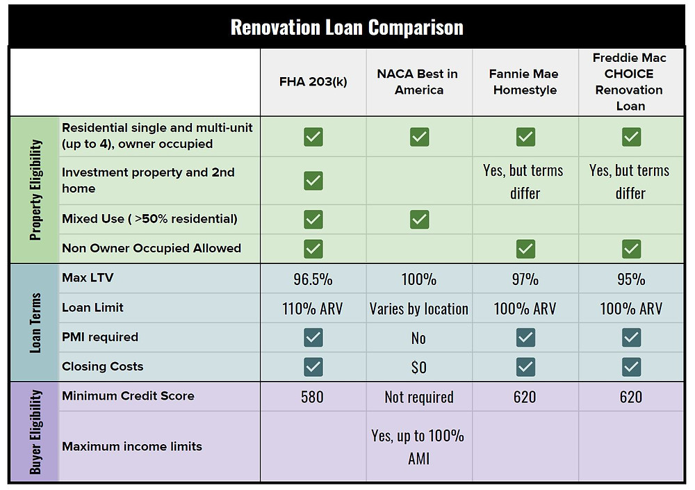Renovation mortgage loan options March 2020