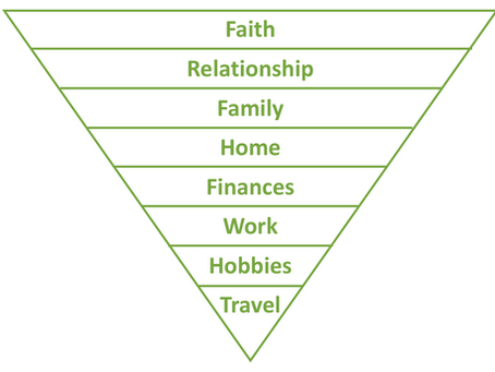 How Do Your Financial Priorities Stack Up?