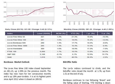 Bordeaux Market Report - October 2016